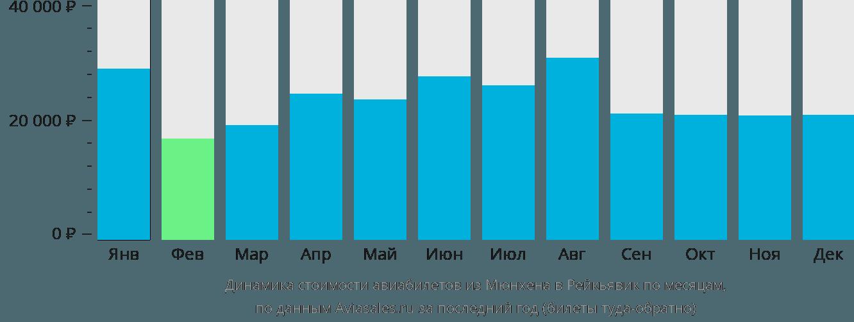 Динамика стоимости авиабилетов из Мюнхена в Рейкьявик по месяцам