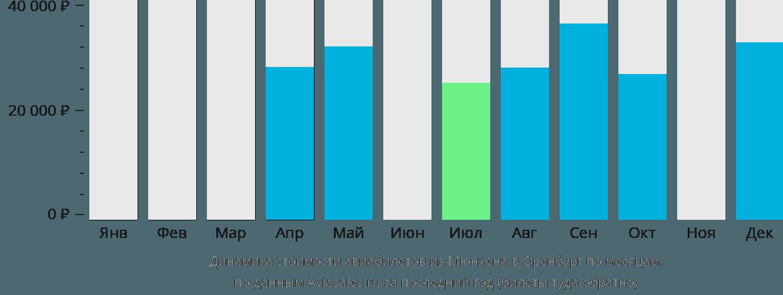 Динамика стоимости авиабилетов из Мюнхена в Оренбург по месяцам
