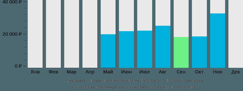 Динамика стоимости авиабилетов из Мюнхена на Родос по месяцам