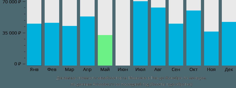 Динамика стоимости авиабилетов из Мюнхена в Рио-де-Жанейро по месяцам