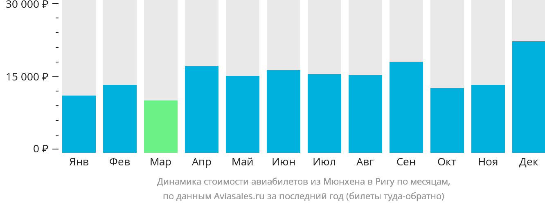 Динамика стоимости авиабилетов из Мюнхена в Ригу по месяцам