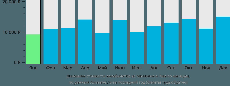 Динамика стоимости авиабилетов из Мюнхена в Рим по месяцам