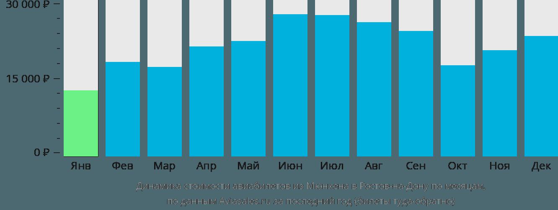 Динамика стоимости авиабилетов из Мюнхена в Ростов-на-Дону по месяцам