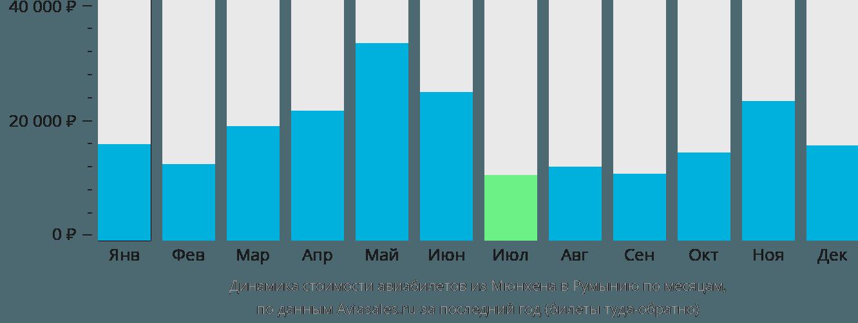 Динамика стоимости авиабилетов из Мюнхена в Румынию по месяцам
