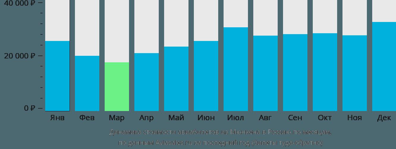 Динамика стоимости авиабилетов из Мюнхена в Россию по месяцам