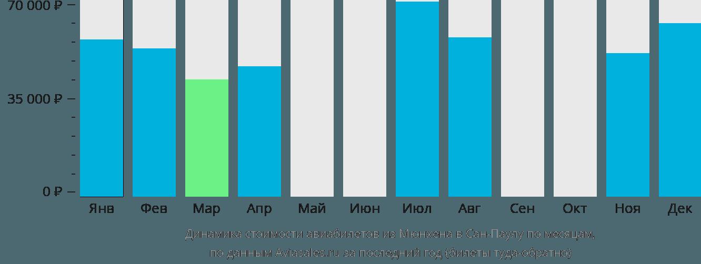 Динамика стоимости авиабилетов из Мюнхена в Сан-Паулу по месяцам