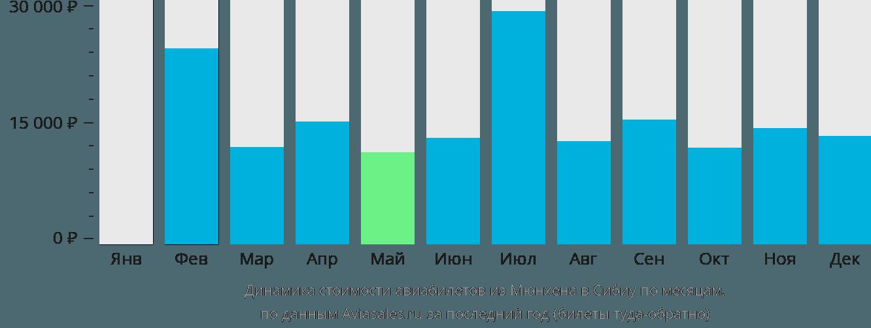 Динамика стоимости авиабилетов из Мюнхена в Сибиу по месяцам
