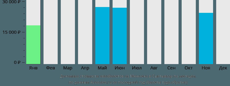 Динамика стоимости авиабилетов из Мюнхена в Сыктывкар по месяцам