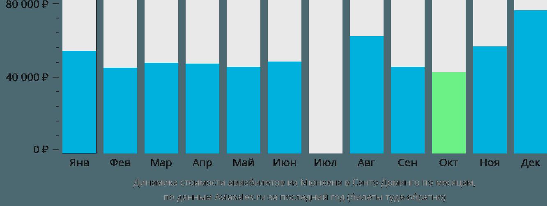 Динамика стоимости авиабилетов из Мюнхена в Санто-Доминго по месяцам