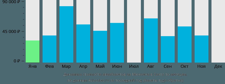 Динамика стоимости авиабилетов из Мюнхена в Сиэтл по месяцам