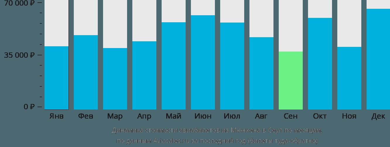Динамика стоимости авиабилетов из Мюнхена в Сеул по месяцам
