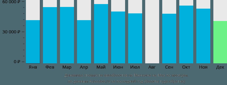 Динамика стоимости авиабилетов из Мюнхена на Маэ по месяцам