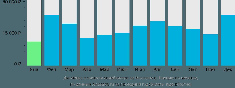 Динамика стоимости авиабилетов из Мюнхена в Швецию по месяцам