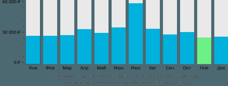 Динамика стоимости авиабилетов из Мюнхена в Сан-Франциско по месяцам