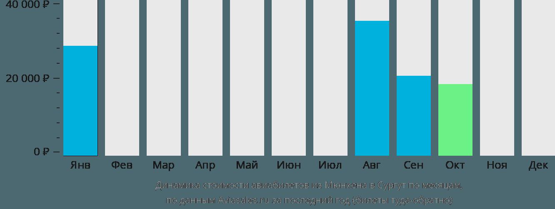 Динамика стоимости авиабилетов из Мюнхена в Сургут по месяцам