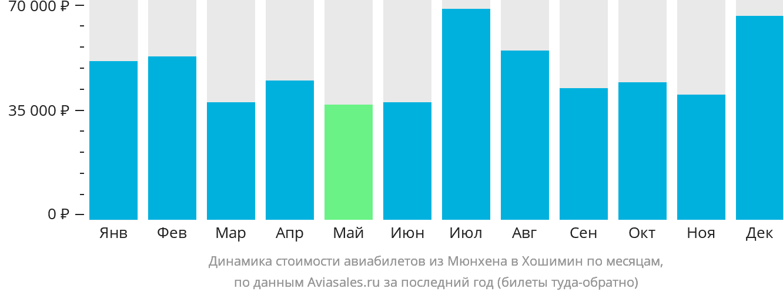Динамика стоимости авиабилетов из Мюнхена в Хошимин по месяцам