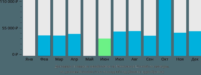 Динамика стоимости авиабилетов из Мюнхена в Шанхай по месяцам