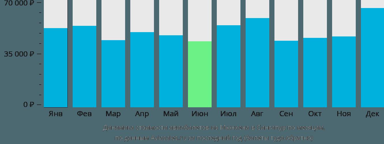 Динамика стоимости авиабилетов из Мюнхена в Сингапур по месяцам