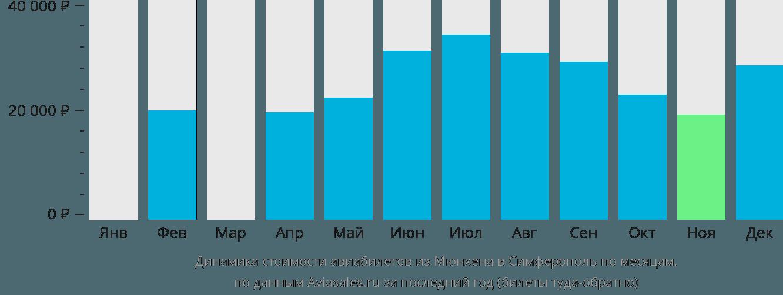 Динамика стоимости авиабилетов из Мюнхена в Симферополь по месяцам