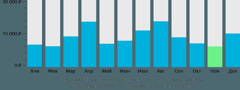 Динамика стоимости авиабилетов из Мюнхена в Салоники по месяцам
