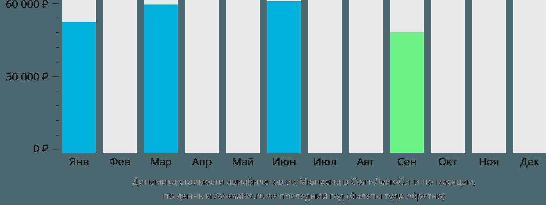 Динамика стоимости авиабилетов из Мюнхена в Солт-Лейк-Сити по месяцам