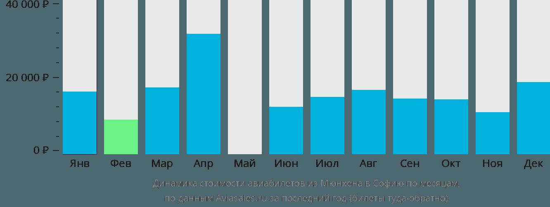 Динамика стоимости авиабилетов из Мюнхена в Софию по месяцам