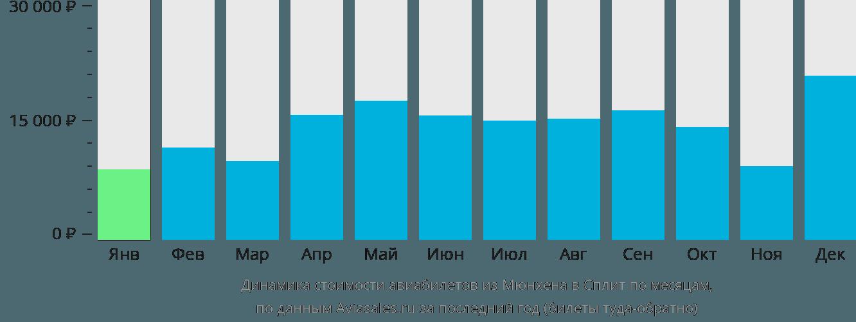 Динамика стоимости авиабилетов из Мюнхена в Сплит по месяцам