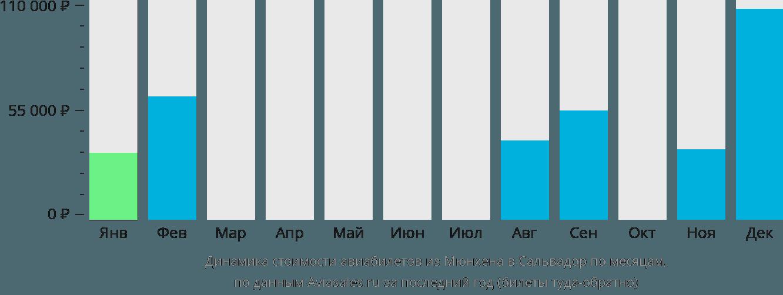 Динамика стоимости авиабилетов из Мюнхена в Сальвадор по месяцам