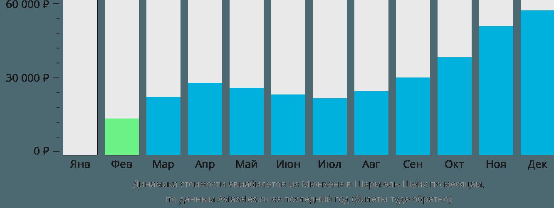 Динамика стоимости авиабилетов из Мюнхена в Шарм-эль-Шейх по месяцам