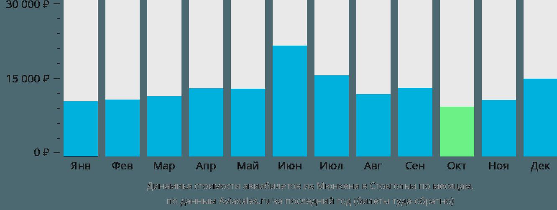 Динамика стоимости авиабилетов из Мюнхена в Стокгольм по месяцам
