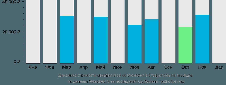 Динамика стоимости авиабилетов из Мюнхена в Ставрополь по месяцам