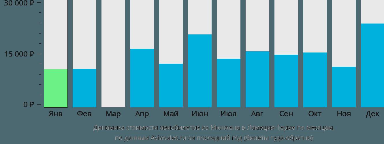 Динамика стоимости авиабилетов из Мюнхена в Ламецию-Терме по месяцам