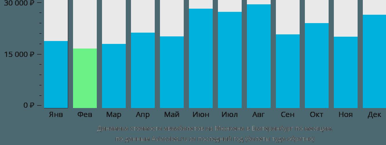 Динамика стоимости авиабилетов из Мюнхена в Екатеринбург по месяцам