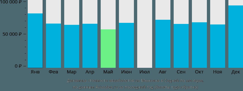 Динамика стоимости авиабилетов из Мюнхена в Сидней по месяцам