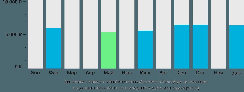 Динамика стоимости авиабилетов из Мюнхена в Зальцбург по месяцам