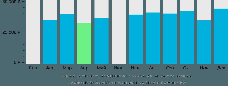 Динамика стоимости авиабилетов из Мюнхена в Ташкент по месяцам