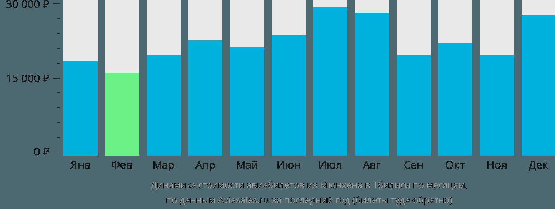 Динамика стоимости авиабилетов из Мюнхена в Тбилиси по месяцам
