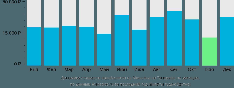 Динамика стоимости авиабилетов из Мюнхена на Тенерифе по месяцам