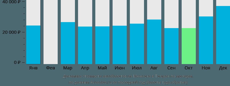Динамика стоимости авиабилетов из Мюнхена в Тегеран по месяцам