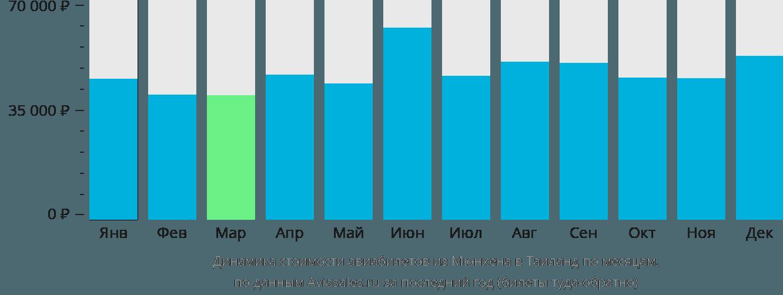 Динамика стоимости авиабилетов из Мюнхена в Таиланд по месяцам
