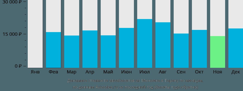 Динамика стоимости авиабилетов из Мюнхена в Тирану по месяцам