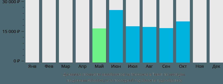 Динамика стоимости авиабилетов из Мюнхена в Тиват по месяцам