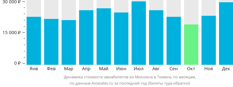 Динамика стоимости авиабилетов из Мюнхена в Тюмень по месяцам