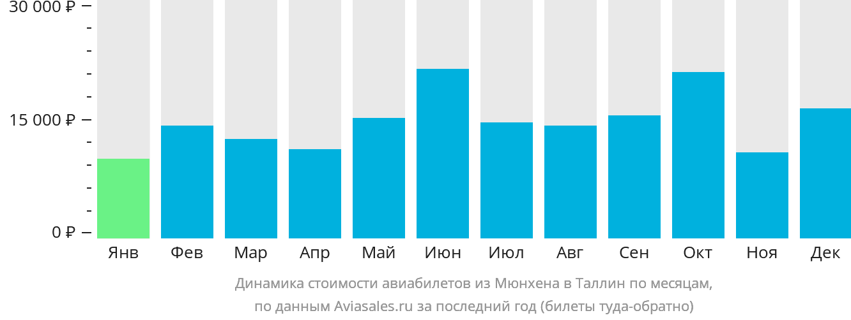 Динамика стоимости авиабилетов из Мюнхена в Таллин по месяцам