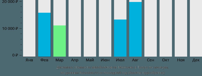 Динамика стоимости авиабилетов из Мюнхена в Тулузу по месяцам