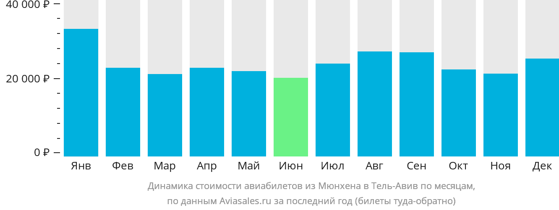 Динамика стоимости авиабилетов из Мюнхена в Тель-Авив по месяцам