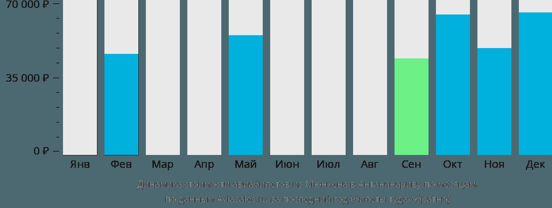 Динамика стоимости авиабилетов из Мюнхена в Антананариву по месяцам