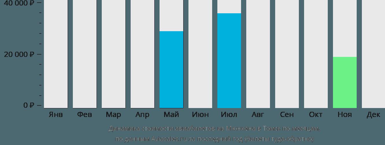 Динамика стоимости авиабилетов из Мюнхена в Томск по месяцам