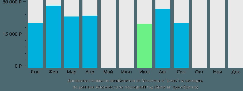 Динамика стоимости авиабилетов из Мюнхена в Тромсё по месяцам