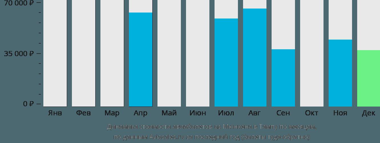 Динамика стоимости авиабилетов из Мюнхена в Тампу по месяцам